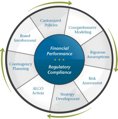 Research paper on asset liability management in banks